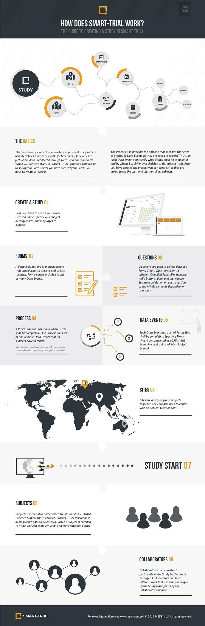 SMART-TRIAL-Infograph-2